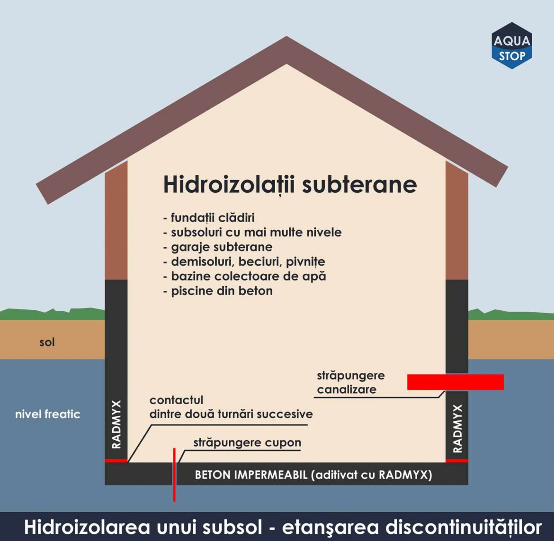 hidroizolatia fundatiei