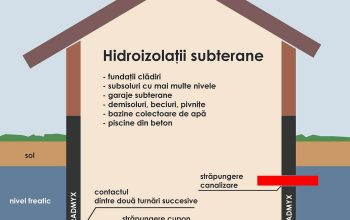 Ce trebuie sa stii despre hidroizolatia fundatiei
